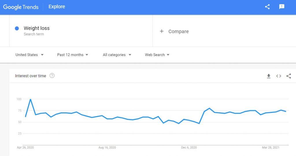 google_trend_weight